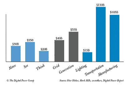 Annual Spending Chart